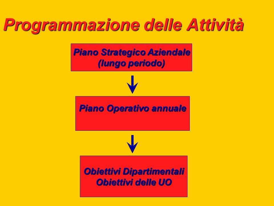 Programmazione delle Attività Piano Strategico Aziendale (lungo periodo) Piano Operativo annuale Obiettivi Dipartimentali Obiettivi delle UO