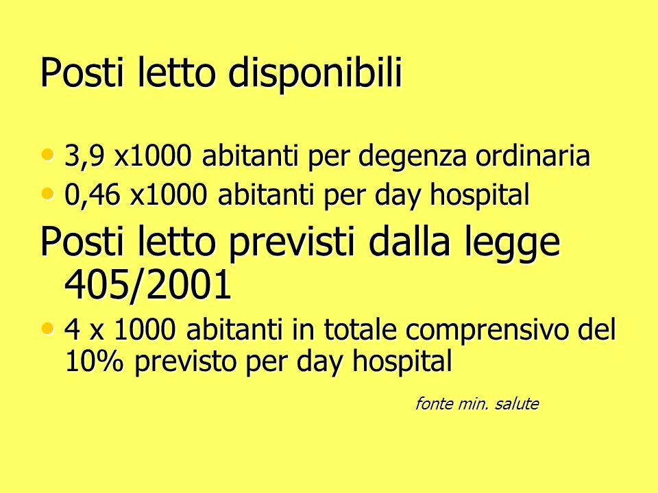 Posti letto disponibili 3,9 x1000 abitanti per degenza ordinaria 3,9 x1000 abitanti per degenza ordinaria 0,46 x1000 abitanti per day hospital 0,46 x1