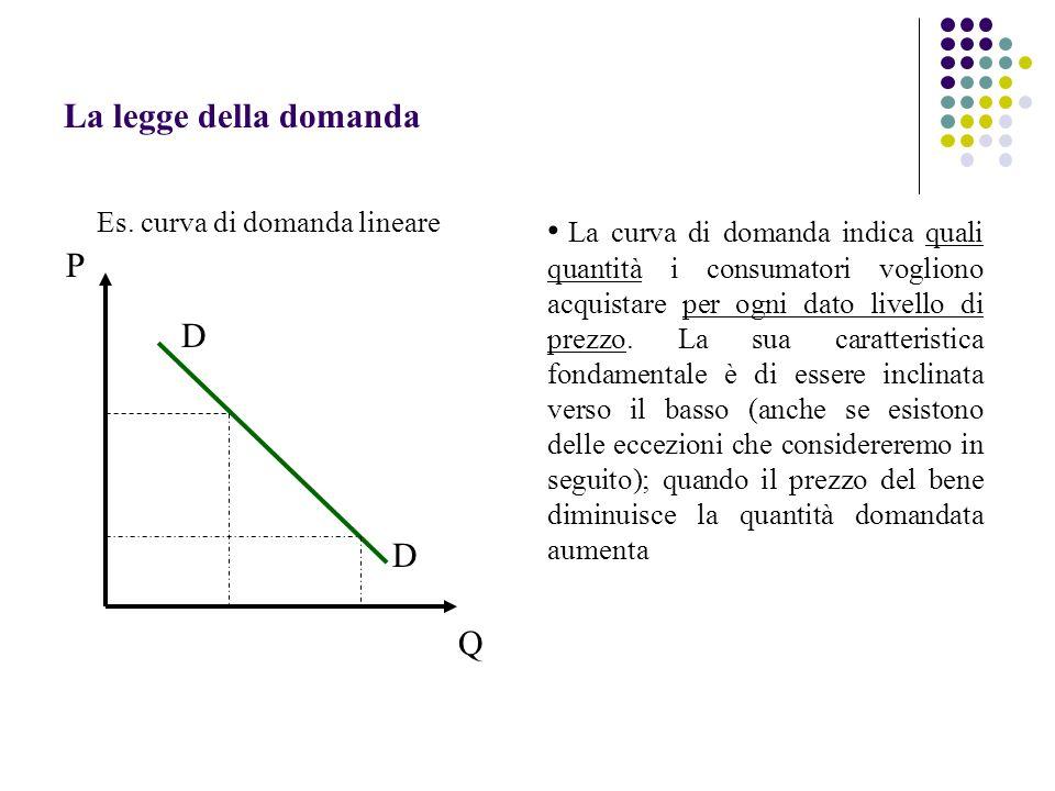 La legge della domanda P Q La curva di domanda indica quali quantità i consumatori vogliono acquistare per ogni dato livello di prezzo. La sua caratte