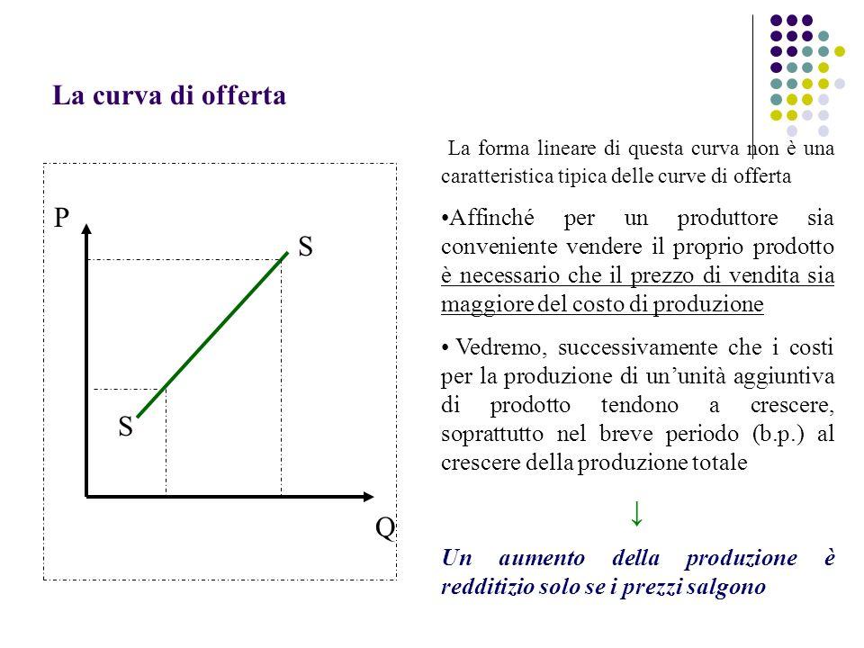 La curva di offerta P Q La forma lineare di questa curva non è una caratteristica tipica delle curve di offerta Affinché per un produttore sia conveni