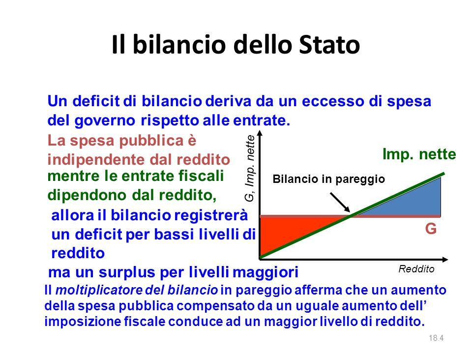 La politica fiscale 18.3 Reddito Spesa aggregata retta a 45 o AD 0 Y0Y0 Tuttavia, ricordiamo che stiamo trascurando alcuni importanti fenomeni quali: