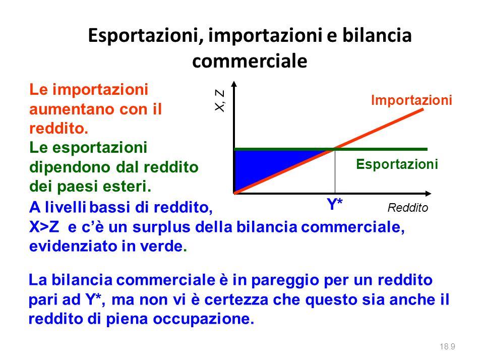 Il commercio estero nella formazione del reddito Introduciamo ora le esportazioni (X) e le importazioni (Z) La bilancia commerciale – il valore delle