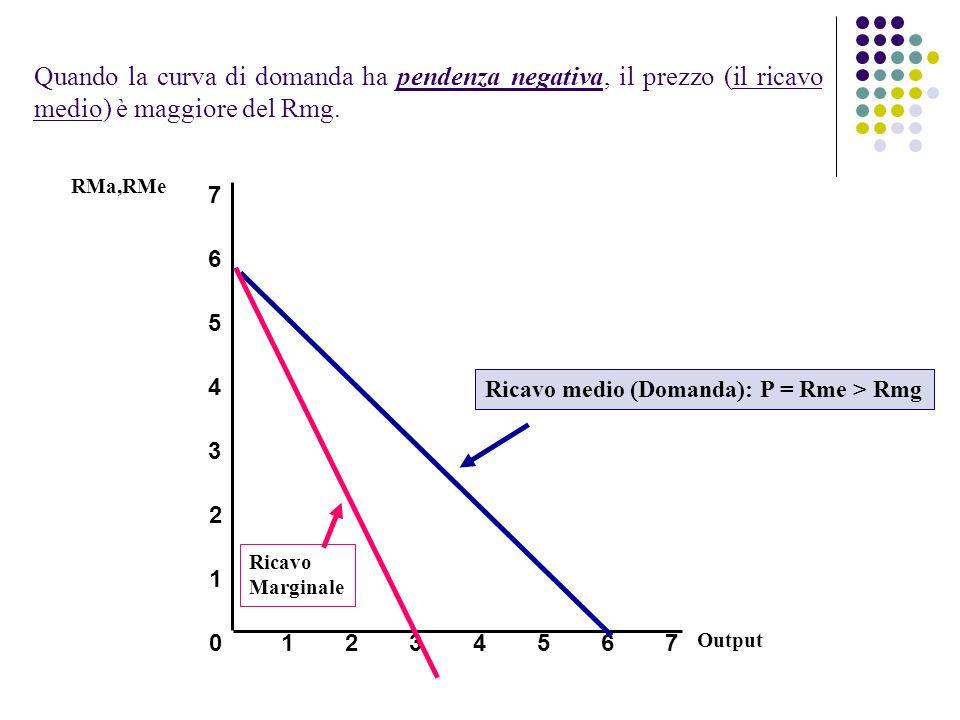 Quando la curva di domanda ha pendenza negativa, il prezzo (il ricavo medio) è maggiore del Rmg. Output 0 1 2 3 RMa,RMe 1234567 4 5 6 7 Ricavo medio (