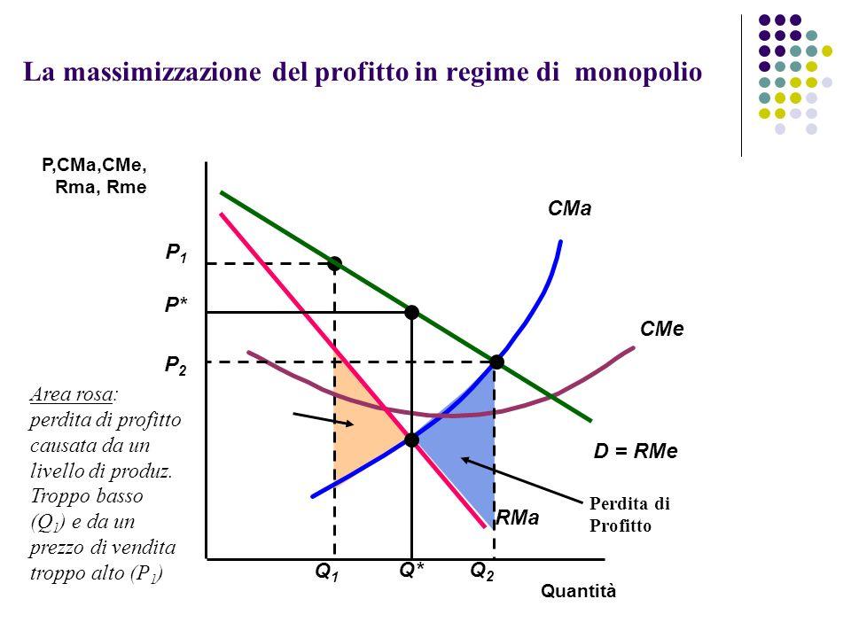 Perdita di Profitto P1P1 Q1Q1 CMa CMe Quantità P,CMa,CMe, Rma, Rme D = RMe RMa P* Q* La massimizzazione del profitto in regime di monopolio P2P2 Q2Q2