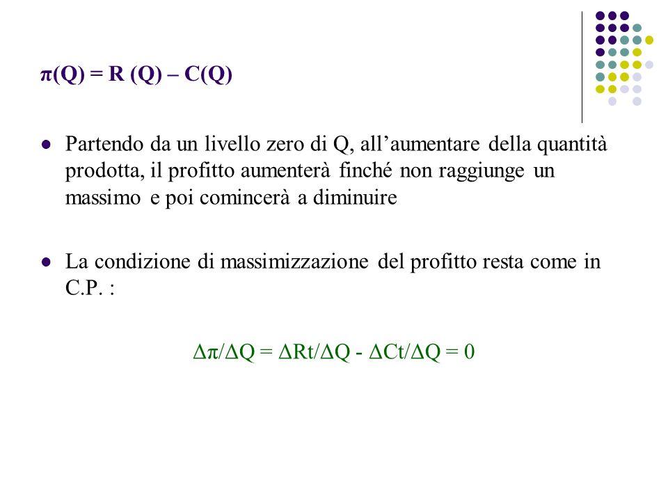 π(Q) = R (Q) – C(Q) Partendo da un livello zero di Q, allaumentare della quantità prodotta, il profitto aumenterà finché non raggiunge un massimo e po