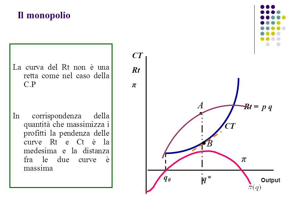 La curva del Rt non è una retta come nel caso della C.P In corrispondenza della quantità che massimizza i profitti la pendenza delle curve Rt e Ct è l