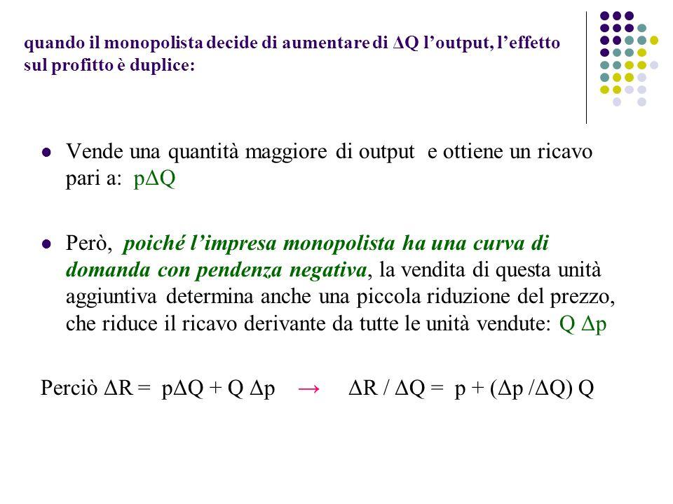 quando il monopolista decide di aumentare di ΔQ loutput, leffetto sul profitto è duplice: Vende una quantità maggiore di output e ottiene un ricavo pa