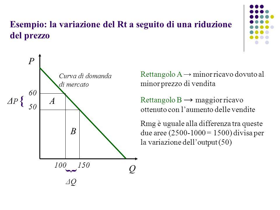 Esempio: la variazione del Rt a seguito di una riduzione del prezzo A B 60 50 { ΔPΔP 100150 { ΔQΔQ P Q Rettangolo A minor ricavo dovuto al minor prezz