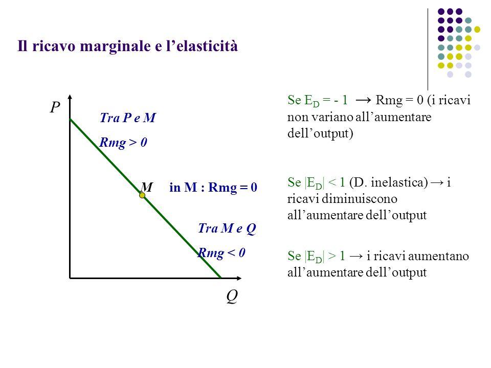 Il ricavo marginale e lelasticità P Q Se E D = - 1 Rmg = 0 (i ricavi non variano allaumentare delloutput) Se |E D | < 1 (D. inelastica) i ricavi dimin