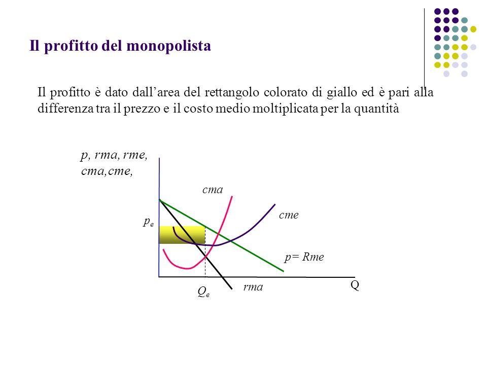 Il profitto del monopolista Il profitto è dato dallarea del rettangolo colorato di giallo ed è pari alla differenza tra il prezzo e il costo medio mol