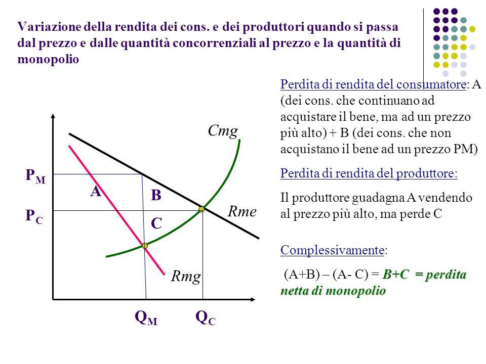 Variazione della rendita dei cons. e dei produttori quando si passa dal prezzo e dalle quantità concorrenziali al prezzo e la quantità di monopolio Rm