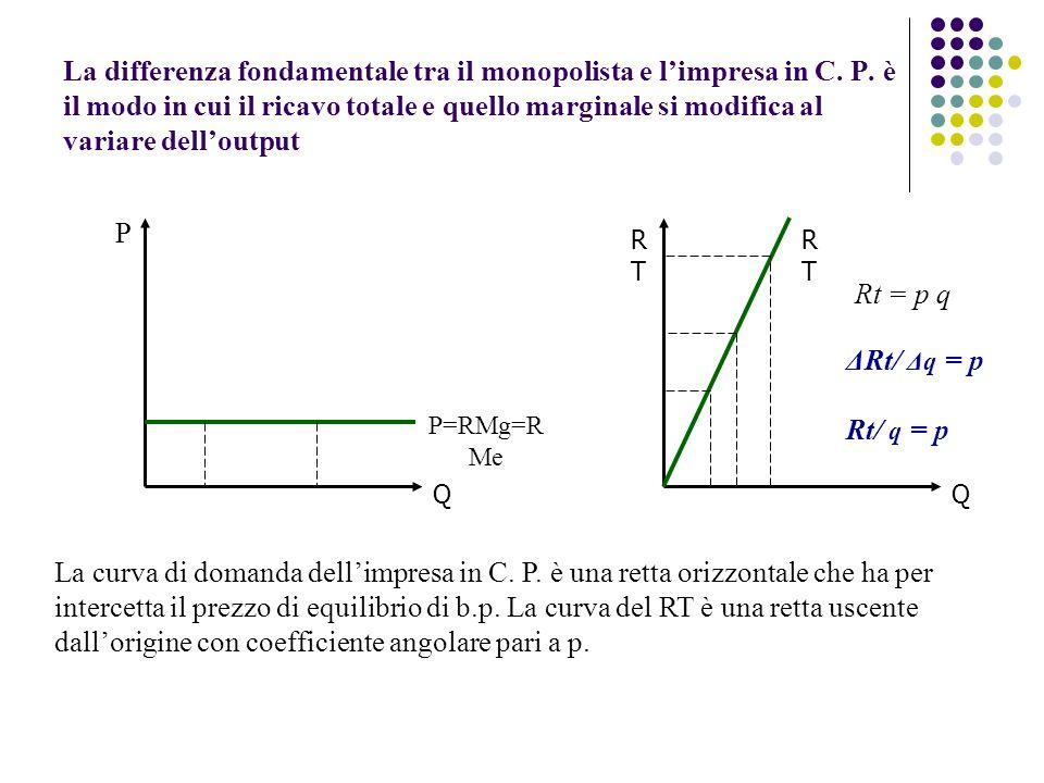 La differenza fondamentale tra il monopolista e limpresa in C. P. è il modo in cui il ricavo totale e quello marginale si modifica al variare delloutp