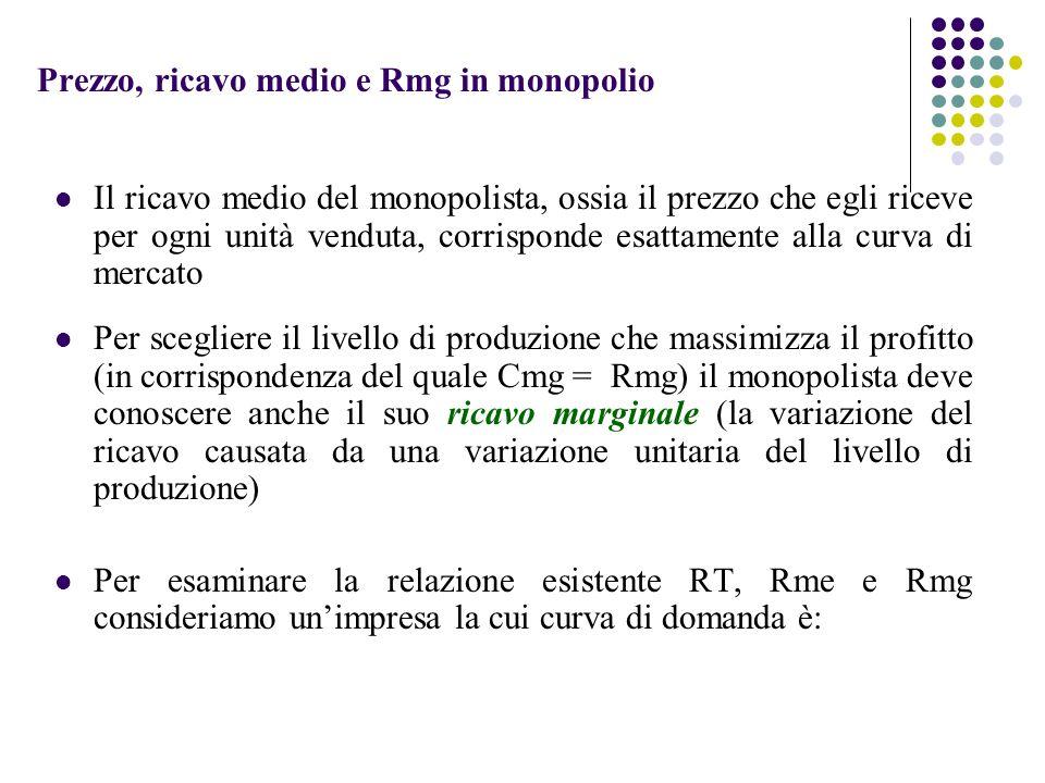 Prezzo, ricavo medio e Rmg in monopolio Il ricavo medio del monopolista, ossia il prezzo che egli riceve per ogni unità venduta, corrisponde esattamen