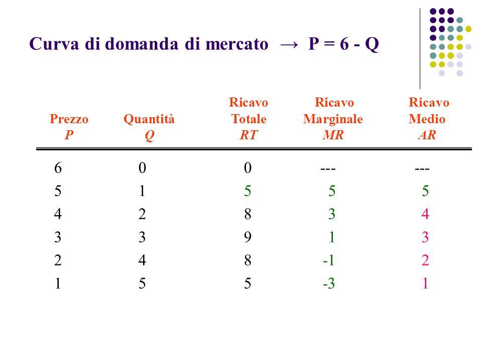 Curva di domanda di mercato P = 6 - Q 600------ 51555 42834 33913 248-12 155-31 Ricavo Ricavo Ricavo PrezzoQuantitàTotaleMarginaleMedio PQRTMRAR