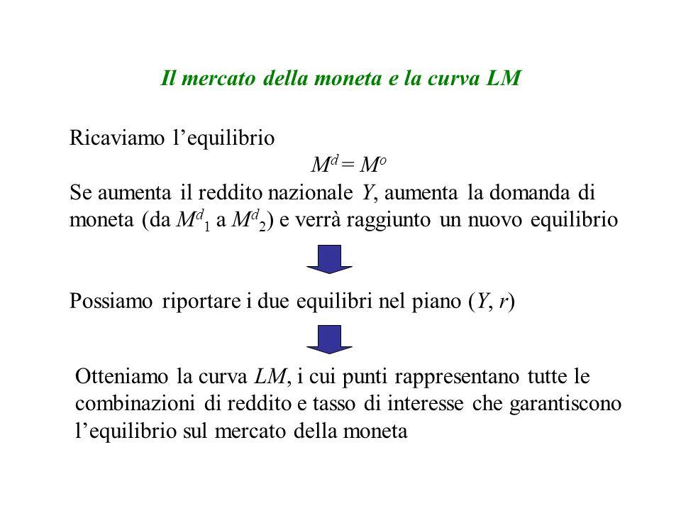 Il mercato della moneta e la curva LM Ricaviamo lequilibrio M d = M o Se aumenta il reddito nazionale Y, aumenta la domanda di moneta (da M d 1 a M d