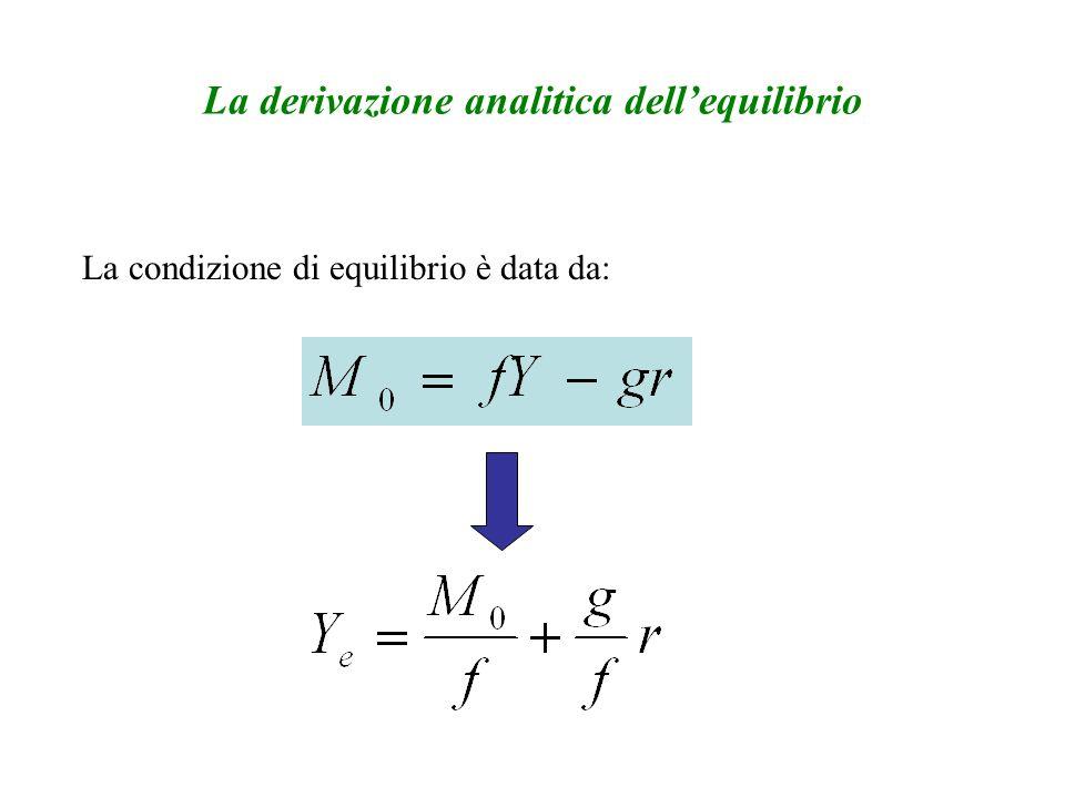 La derivazione analitica dellequilibrio La condizione di equilibrio è data da: