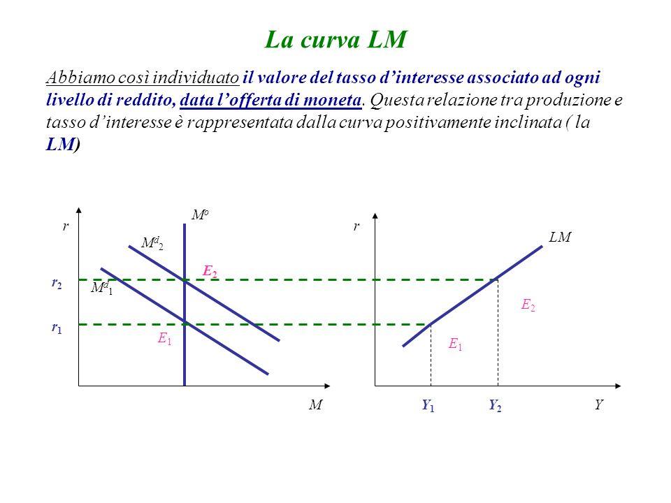 La curva LM r M r Y MoMo Md1Md1 E1E1 r1r1 Md2Md2 E2E2 Y1Y1 Y2Y2 E1E1 E2E2 LM r2r2 Abbiamo così individuato il valore del tasso dinteresse associato ad