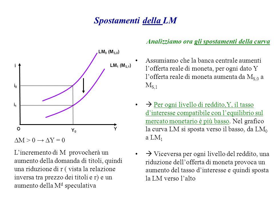 Spostamenti della LM Analizziamo ora gli spostamenti della curva Assumiamo che la banca centrale aumenti lofferta reale di moneta, per ogni dato Y lof