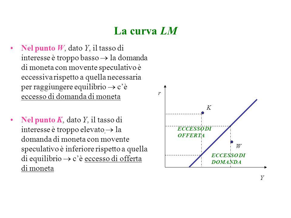 La curva LM Nel punto W, dato Y, il tasso di interesse è troppo basso la domanda di moneta con movente speculativo è eccessiva rispetto a quella neces