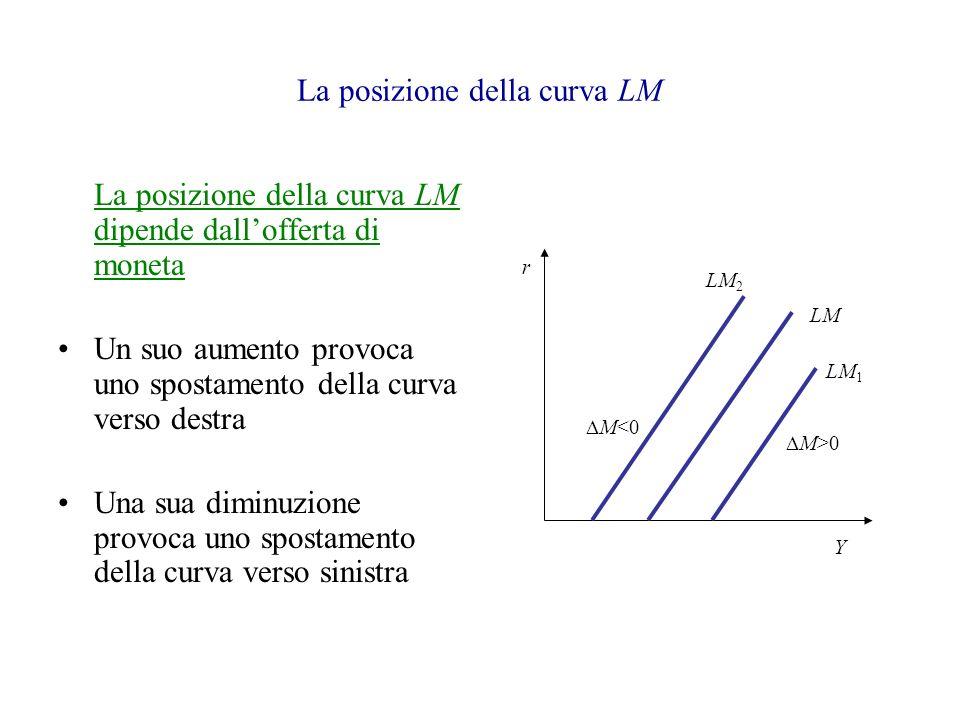 La posizione della curva LM La posizione della curva LM dipende dallofferta di moneta Un suo aumento provoca uno spostamento della curva verso destra