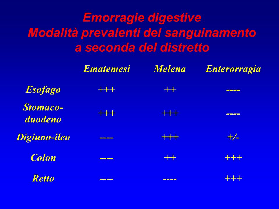Emorragie digestive Modalità prevalenti del sanguinamento a seconda del distretto EmatemesiMelenaEnterorragia Esofago+++++---- Stomaco- duodeno +++ --