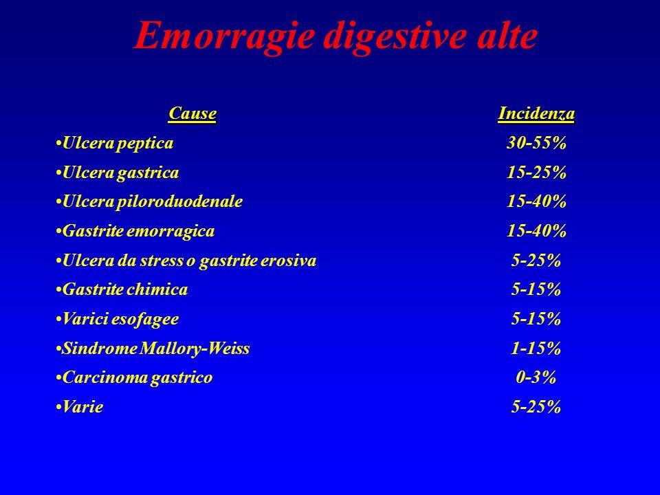 Emorragie digestive alte CauseIncidenza Ulcera peptica30-55% Ulcera gastrica15-25% Ulcera piloroduodenale15-40% Gastrite emorragica15-40% Ulcera da st