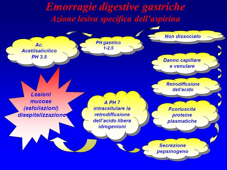 Emorragie digestive gastriche Azione lesiva specifica dellaspirina Ac. Acetilsalicilico PH 3.5 Non dissociato Fuoriuscita proteine plasmatiche PH gast