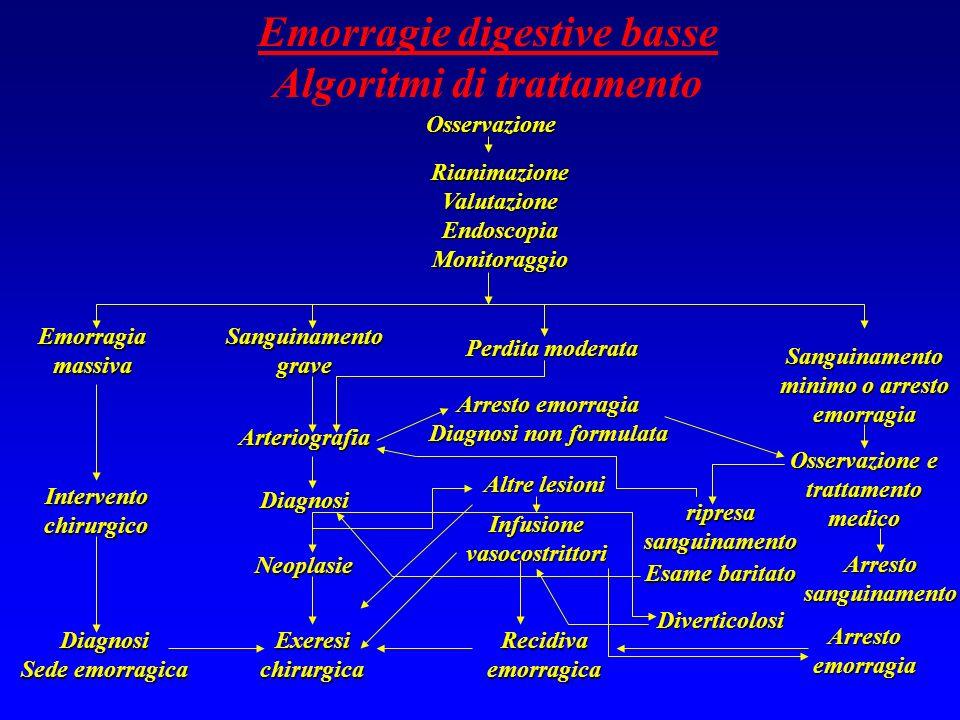 Emorragie digestive basse Algoritmi di trattamentoOsservazione RianimazioneValutazioneEndoscopiaMonitoraggio Emorragia massiva Sanguinamento grave Art