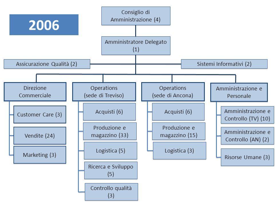 Consiglio di Amministrazione (4) Amministratore Delegato (1) Operations (sede di Treviso) Operations (sede di Treviso) Direzione Commerciale Amministrazione e Personale Sistemi Informativi (2) Customer Care (3) Marketing (3) Acquisti (6) Produzione e magazzino (40) Logistica (3) Vendite (24) Amministrazione e Controllo (TV) (11) Amministrazione e Controllo (AN) (2) Ricerca e Sviluppo (4) Assicurazione Qualità (2) Controllo qualità (3) Operations (sede di Ancona) Operations (sede di Ancona) Acquisti (6) Produzione e magazzino (14) Logistica (3) Risorse Umane (3) 2007