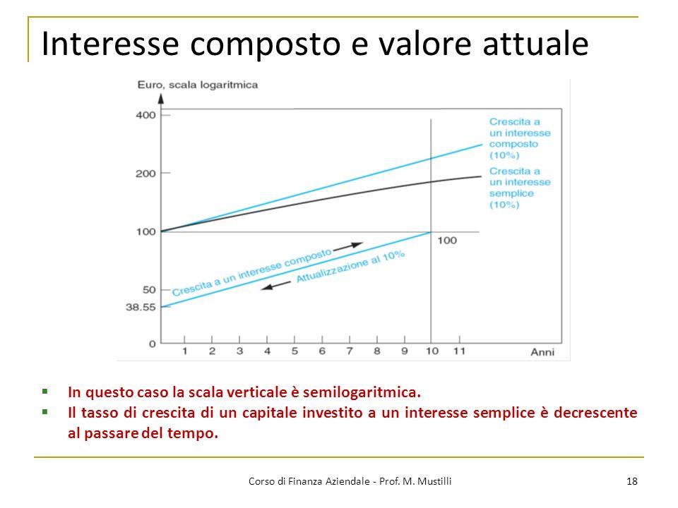 Interesse composto e valore attuale 18Corso di Finanza Aziendale - Prof. M. Mustilli In questo caso la scala verticale è semilogaritmica. Il tasso di