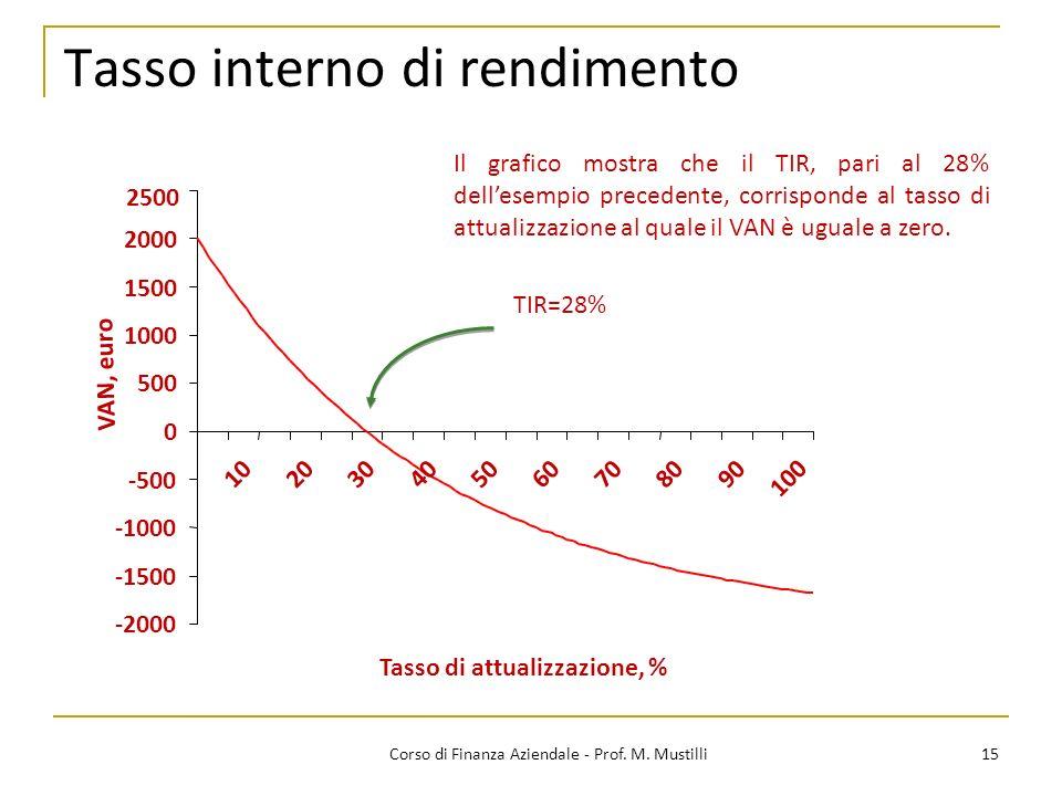 15Corso di Finanza Aziendale - Prof. M. Mustilli Tasso interno di rendimento -2000 -1500 -1000 -500 0 500 1000 1500 2000 2500 102030405060708090 100 T