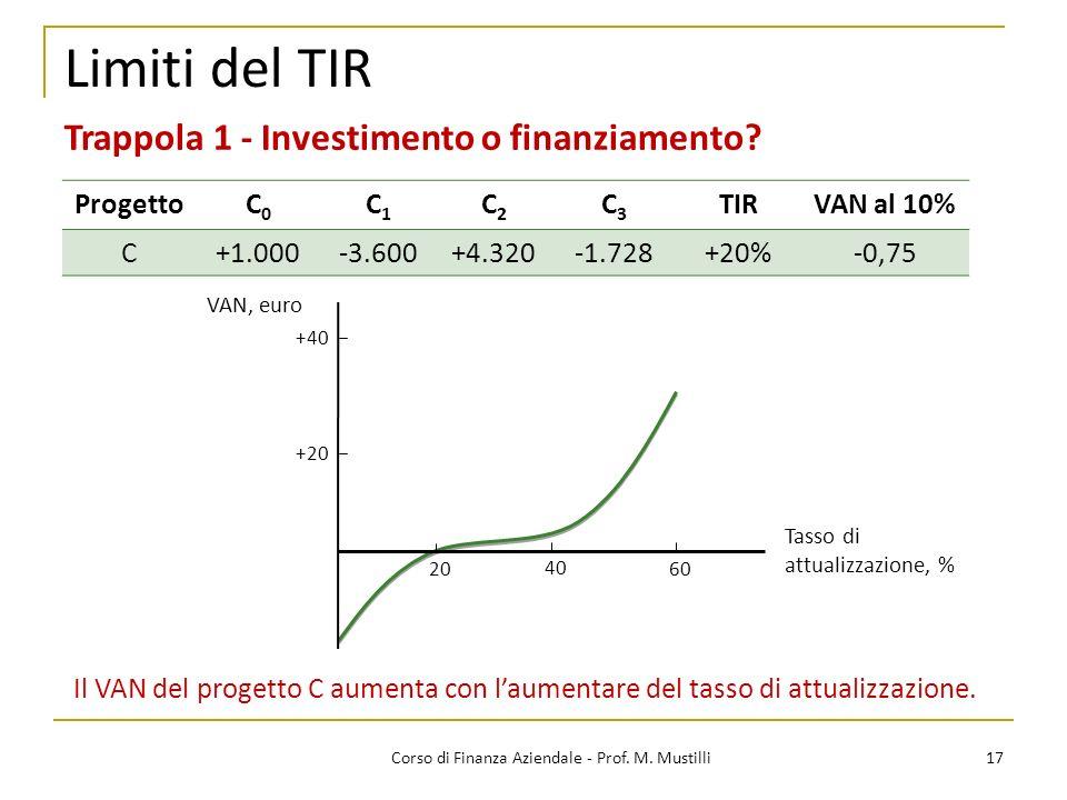 17Corso di Finanza Aziendale - Prof. M. Mustilli Limiti del TIR Trappola 1 - Investimento o finanziamento? Tasso di attualizzazione, % VAN, euro Il VA