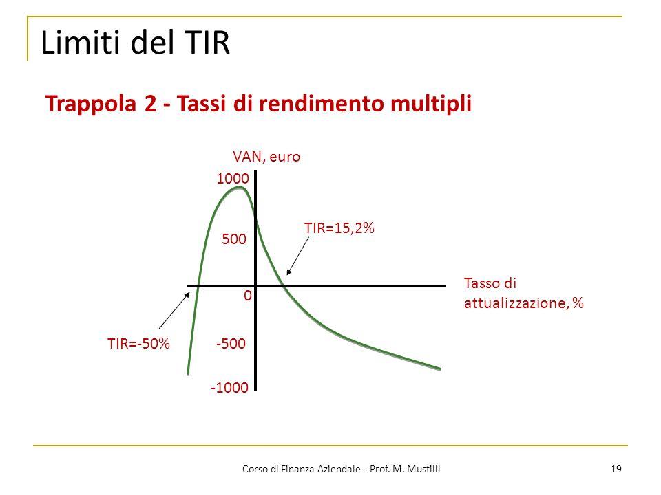 19Corso di Finanza Aziendale - Prof. M. Mustilli Limiti del TIR Trappola 2 - Tassi di rendimento multipli 1000 VAN, euro 500 0 -500 -1000 Tasso di att
