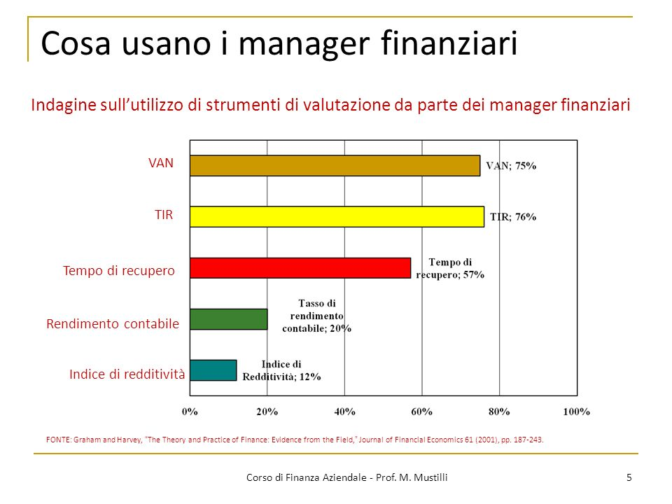 Cosa usano i manager finanziari 5Corso di Finanza Aziendale - Prof. M. Mustilli FONTE: Graham and Harvey, The Theory and Practice of Finance: Evidence