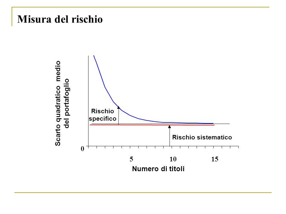Misura del rischio 0 51015 Numero di titoli Rischio sistematico Rischio specifico Scarto quadratico medio del portafoglio