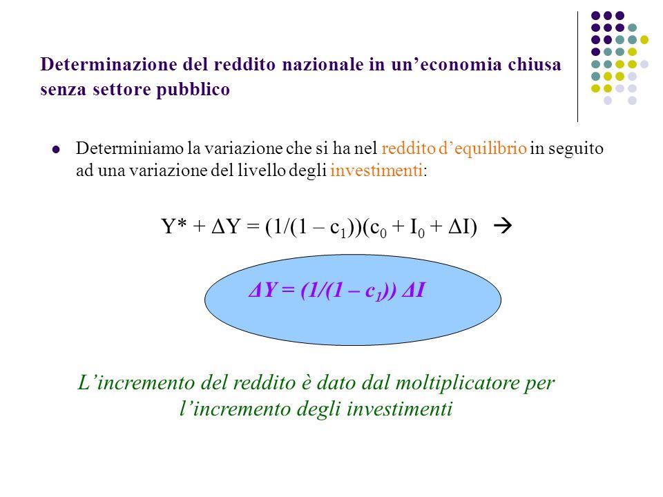 Determinazione del reddito nazionale in uneconomia chiusa senza settore pubblico Determiniamo la variazione che si ha nel reddito dequilibrio in seguito ad una variazione del livello degli investimenti: Y* + ΔY = (1/(1 – c 1 ))(c 0 + I 0 + ΔI) ΔY = (1/(1 – c 1 )) ΔI Lincremento del reddito è dato dal moltiplicatore per lincremento degli investimenti