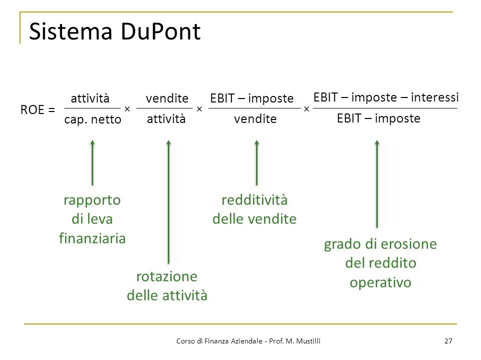 27Corso di Finanza Aziendale - Prof. M. Mustilli Sistema DuPont ROE = attività cap. netto vendite attività EBIT – imposte vendite rapporto di leva fin