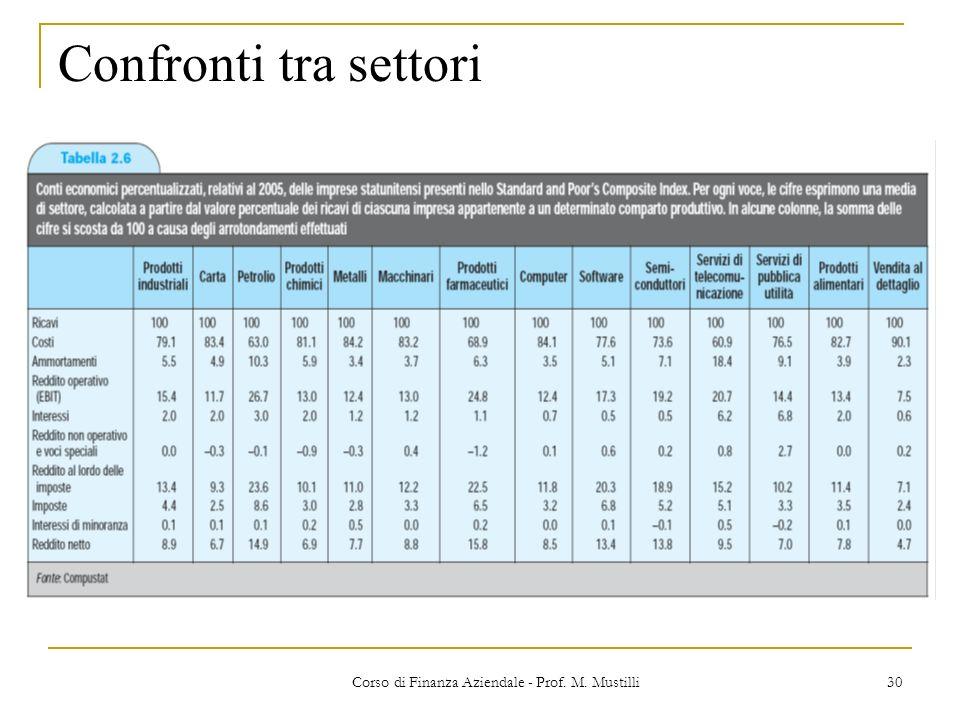 30Corso di Finanza Aziendale - Prof. M. Mustilli Confronti tra settori