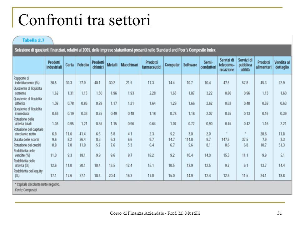 31Corso di Finanza Aziendale - Prof. M. Mustilli Confronti tra settori