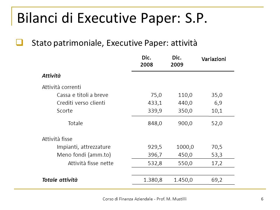 Bilanci di Executive Paper: S.P. 6Corso di Finanza Aziendale - Prof. M. Mustilli Stato patrimoniale, Executive Paper: attività Dic. 20082009 Variazion