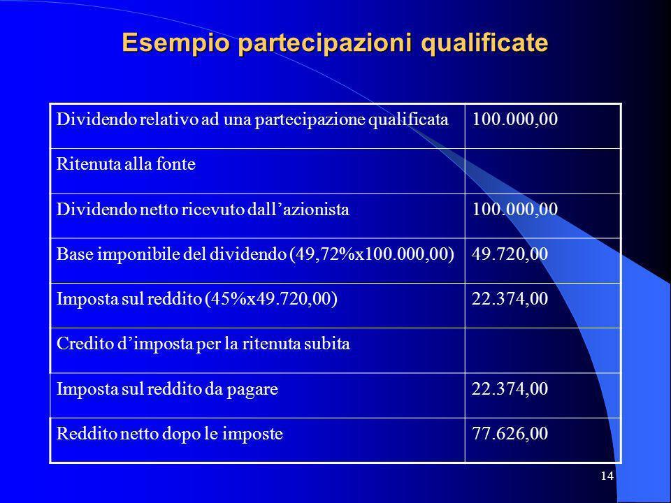 14 Esempio partecipazioni qualificate Dividendo relativo ad una partecipazione qualificata100.000,00 Ritenuta alla fonte Dividendo netto ricevuto dall