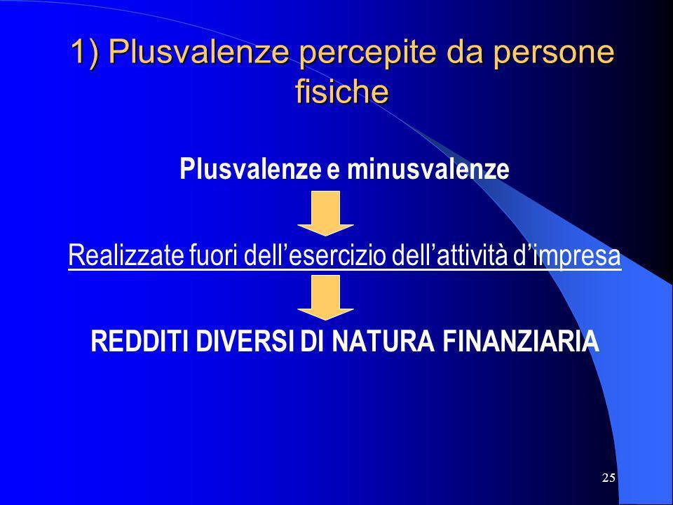 25 1) Plusvalenze percepite da persone fisiche Plusvalenze e minusvalenze Realizzate fuori dellesercizio dellattività dimpresa REDDITI DIVERSI DI NATU