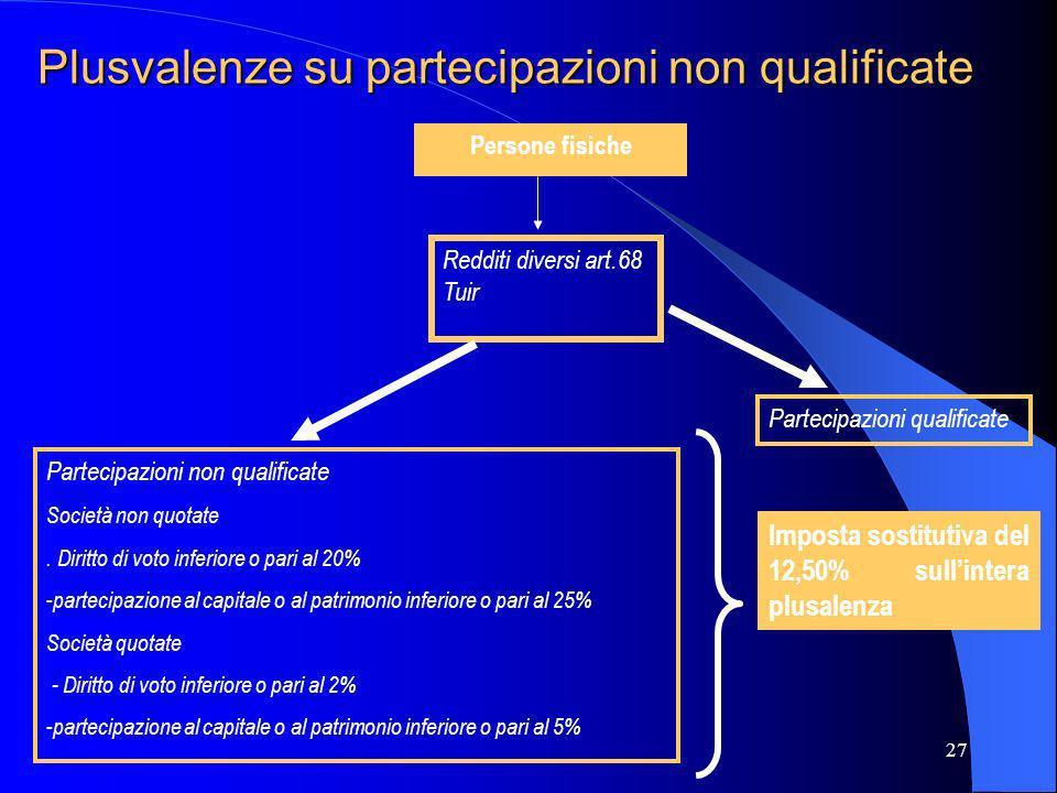 27 Plusvalenze su partecipazioni non qualificate Persone fisiche Redditi diversi art.68 Tuir Partecipazioni non qualificate Società non quotate. Dirit