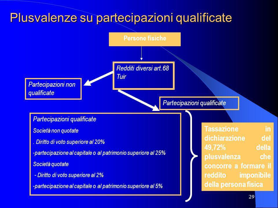 29 Plusvalenze su partecipazioni qualificate Persone fisiche Redditi diversi art.68 Tuir Partecipazioni non qualificate Partecipazioni qualificate Soc