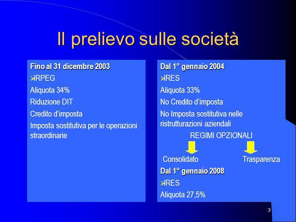 3 Il prelievo sulle società Fino al 31 dicembre 2003 IRPEG Aliquota 34% Riduzione DIT Credito dimposta Imposta sostitutiva per le operazioni straordin