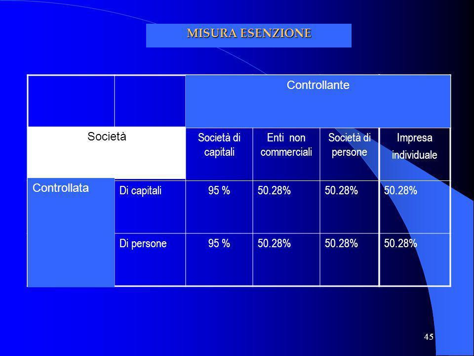 45 Società di capitali Enti non commerciali Società di persone Di capitali95 %50.28% Di persone95 %50.28% Società Controllata Impresa individuale 50.2
