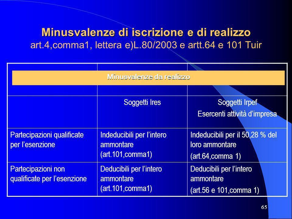 65 Minusvalenze di iscrizione e di realizzo Minusvalenze di iscrizione e di realizzo art.4,comma1, lettera e)L.80/2003 e artt.64 e 101 Tuir Soggetti I