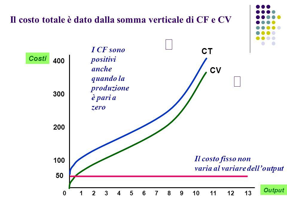 Il costo totale è dato dalla somma verticale di CF e CV Output Costi 100 200 300 400 012345678910111213 CV CT 50 Il costo fisso non varia al variare d