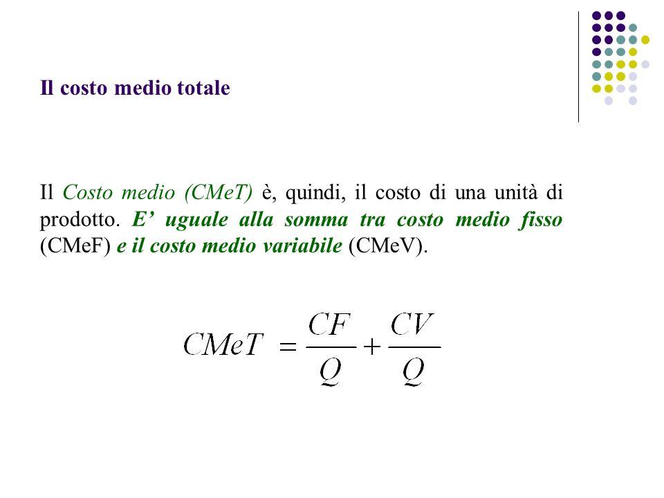 Il costo medio totale Il Costo medio (CMeT) è, quindi, il costo di una unità di prodotto. E uguale alla somma tra costo medio fisso (CMeF) e il costo