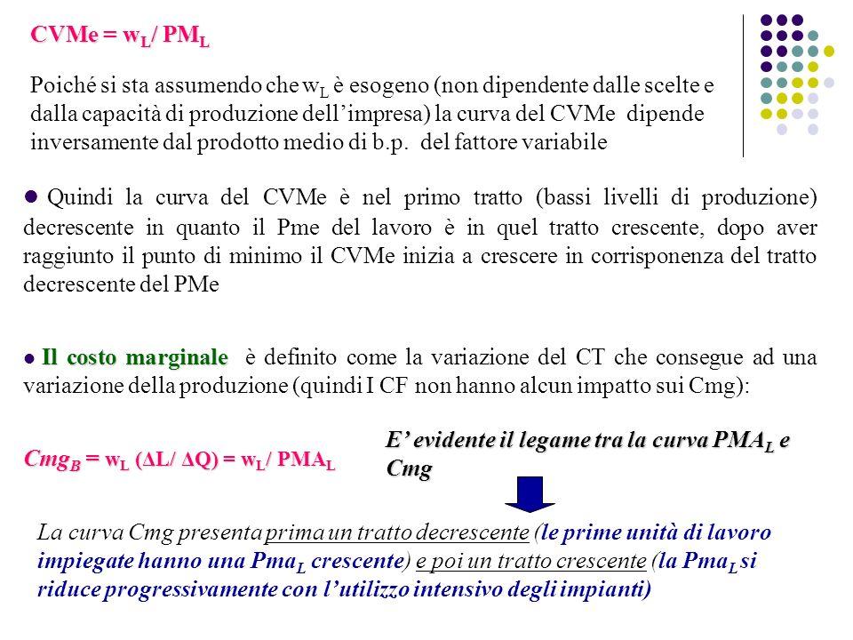CVMe = w L / PM L CVMe = w L / PM L Poiché si sta assumendo che w L è esogeno (non dipendente dalle scelte e dalla capacità di produzione dellimpresa)